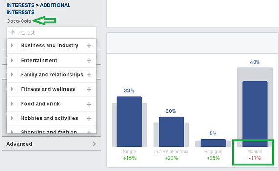 When looking at Facebook Audience Insights, you can see the blue bar of your selected audience compared to the grey bar of all Facebook users.