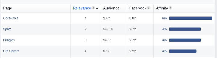 Scrolling down on the Page Likes tab of Audience Insights, you can see the various affinities and audiences associated with them.