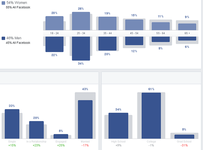 When an audience is selected with Facebook Audience Insights, you can see three main demographic data points: age/gender, relationship status, and education level.